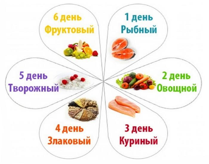 dieta-6-lepestkov